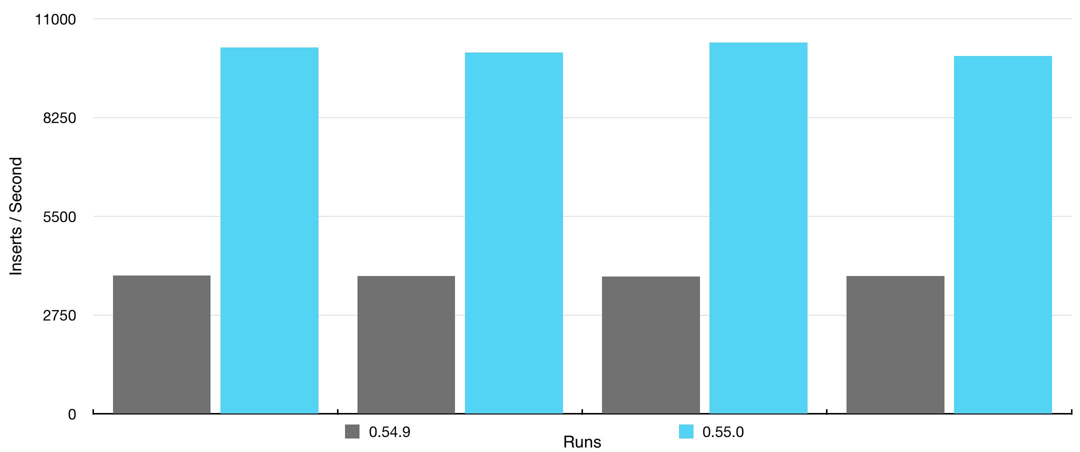 Bulk inserts boost on replicated data