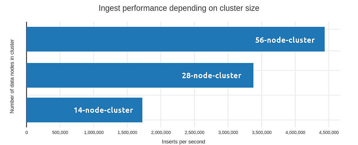 Figure 1: Ingest performance depending on number of nodes