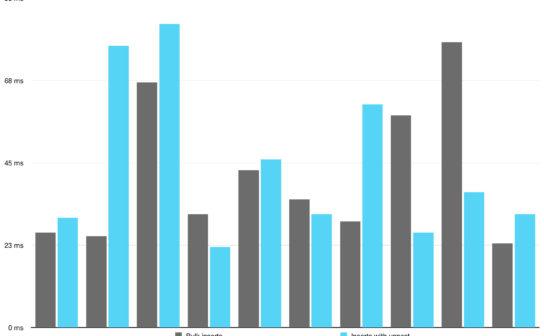 Diagram Bulk inserts vs Unnest