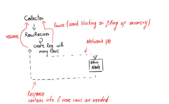 Lab Notes Query Overhaul Diagram