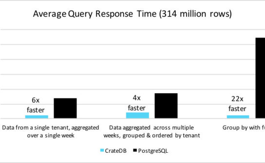Diagram Average Query Response Time CrateDB vs PostgreSQL