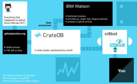 GFX CrateDB Slackbot Setup