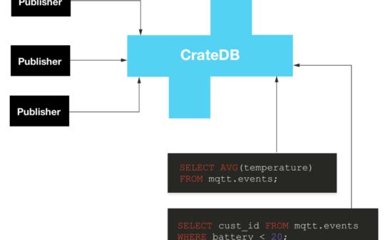 CrateDB as an MQTT endpoint