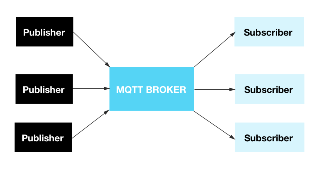 Getting started with CrateDB as an MQTT endpoint | CrateDB Blog