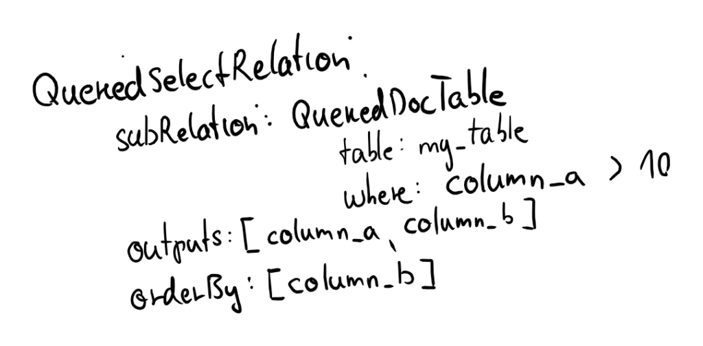Object Tree Queried Select Relation 1