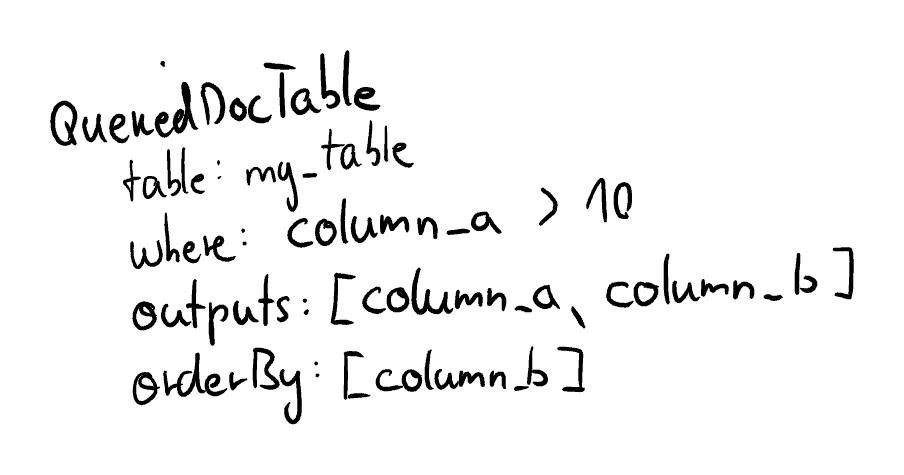 Object Tree Queried Doc Table