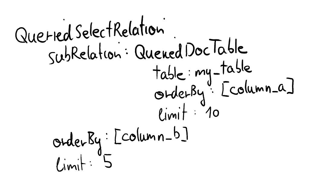 Object Tree Queried Select Relations 2