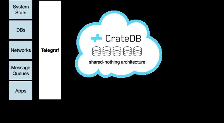 Diagram: Telegraf Output Plugin for CrateDB