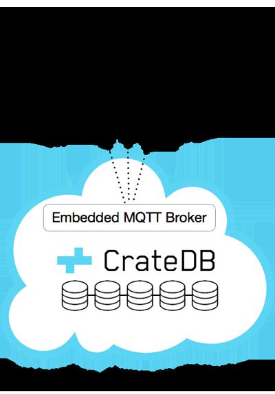 CrateDB MQTT Database Interface diagram