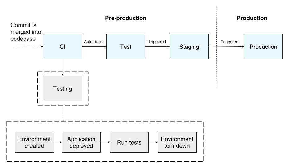 Infrastructure as Code, Part Two: A Closer Look at Terraform - CrateDB