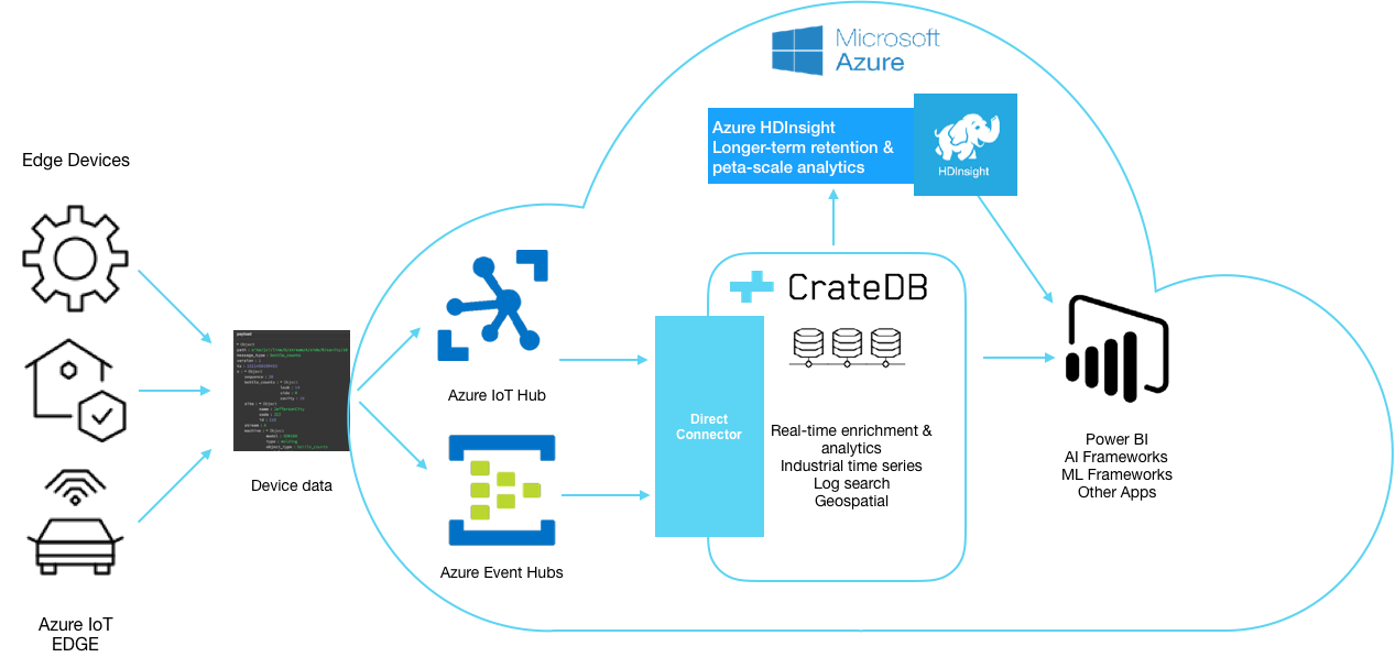 Azure IoT Time Series Architecture Diagram