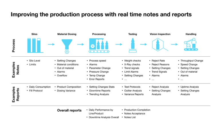 Crate IoT Data Platform: Improving the production process with real time notes and reports