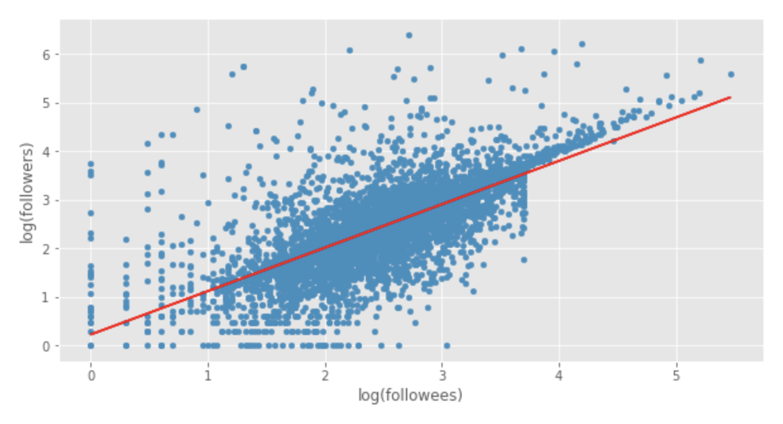 A scatter plot