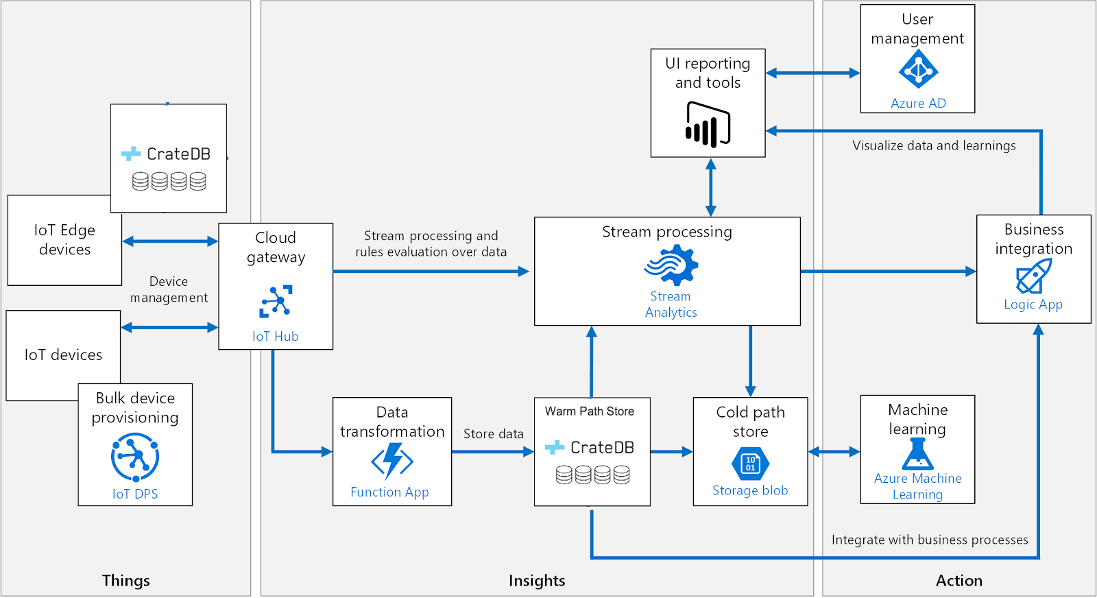 Modified Azure IoT reference architecture
