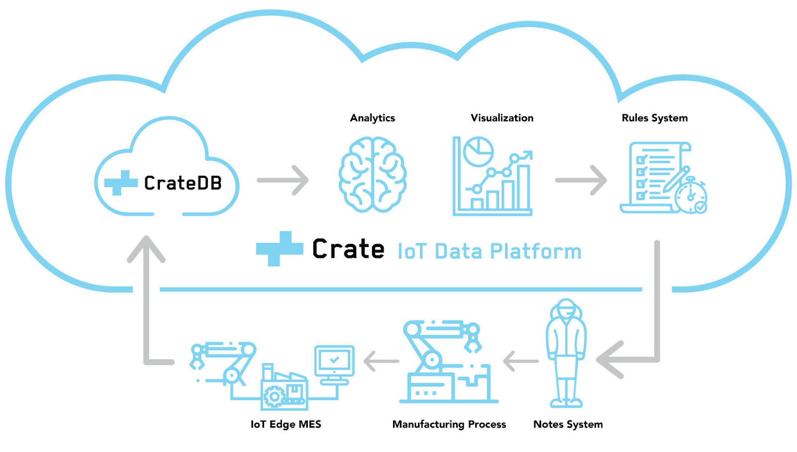 CrateDB IoT Machine Data Platform diagram