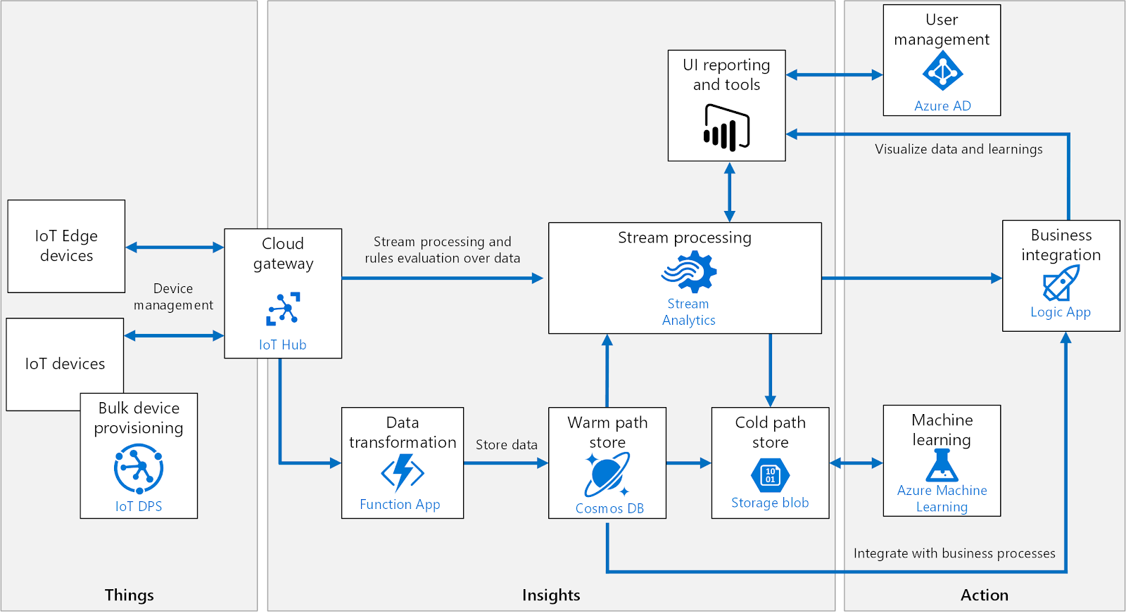 Supercharge your Azure Internet-of-Things and Time-Series