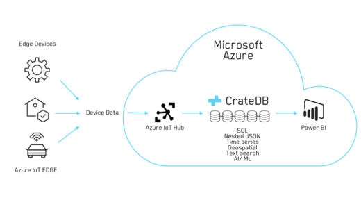 Infrastructure diagram: Connecting Azure IoT Hub and CrateDB Cloud for the Ingestion of Sensor Data