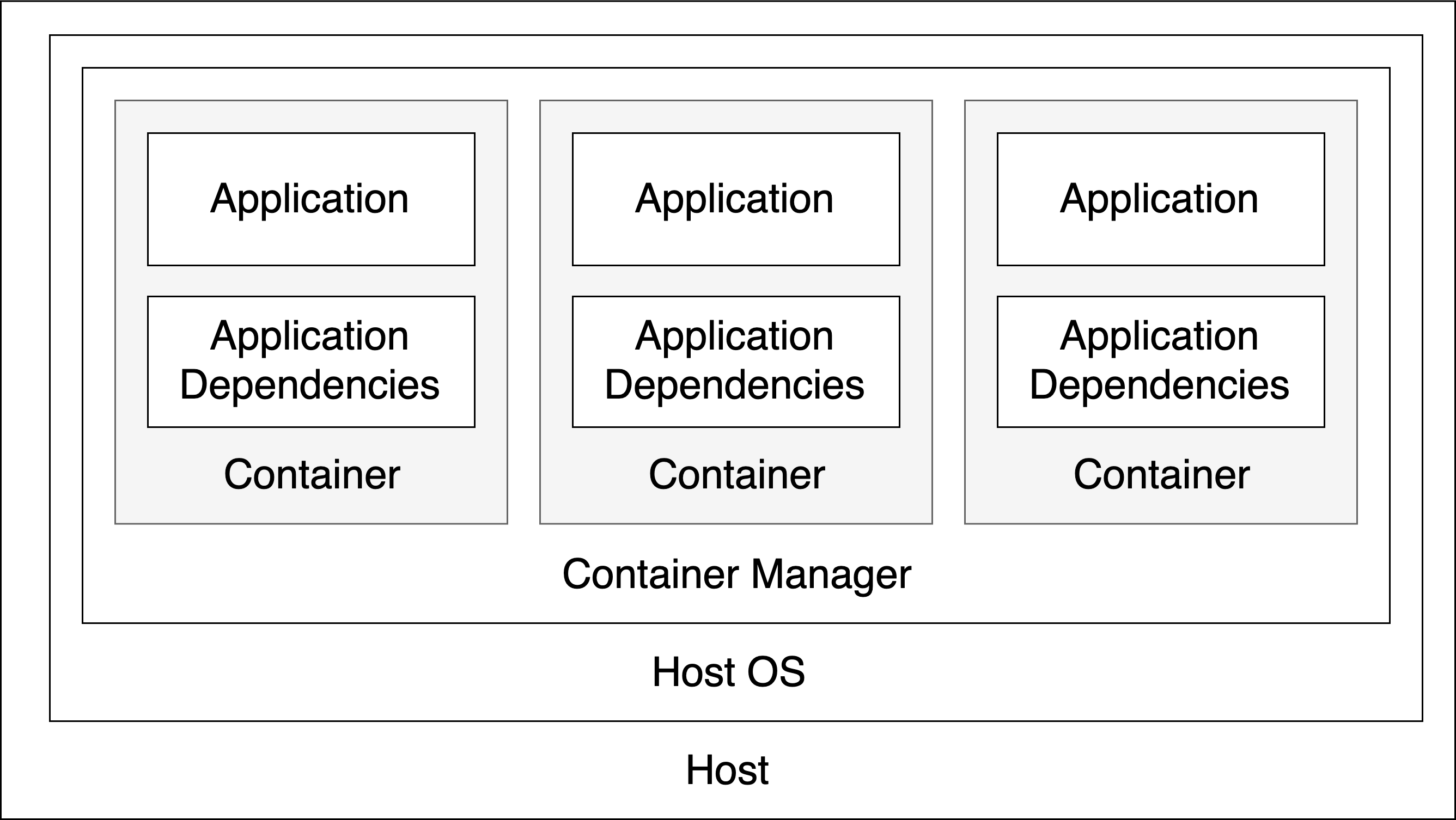 A diagram showing the previous setup using Docker