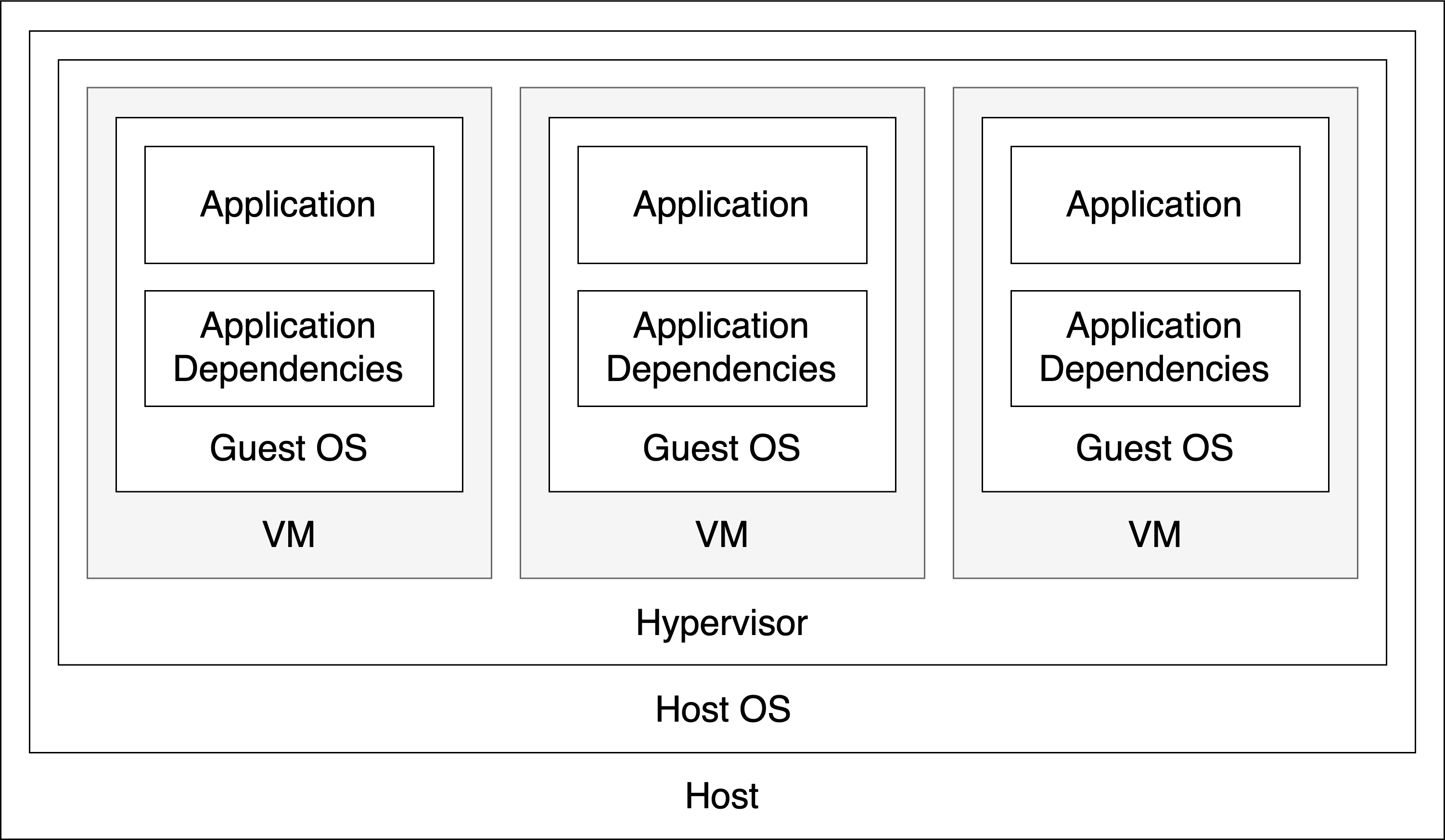 A diagram showing the use of a hypervisor with no errors any environment