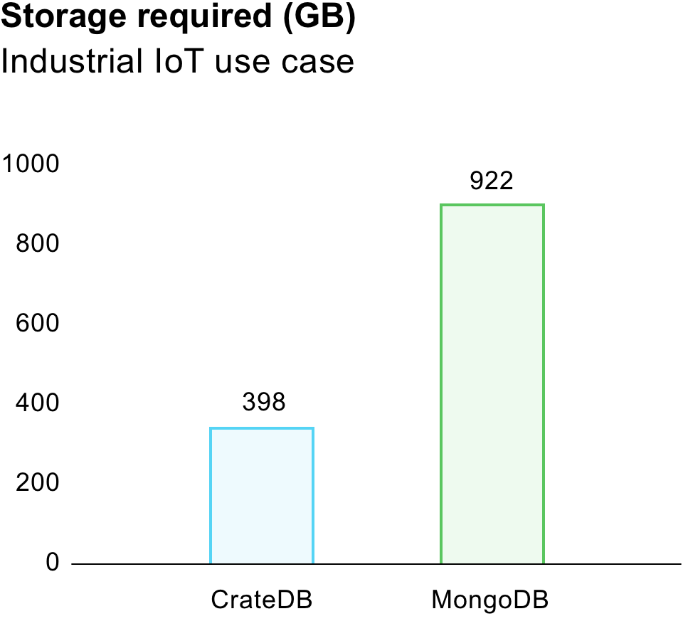 CrateDB vs MongoDB: Required storage comparison