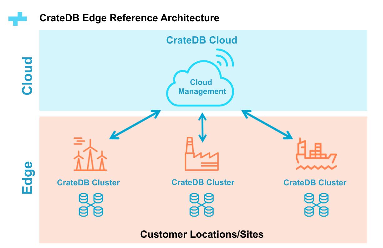 CrateDB Edge Reference Architecture