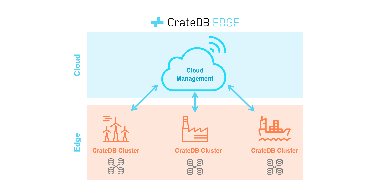Architecture of CrateDB Edge