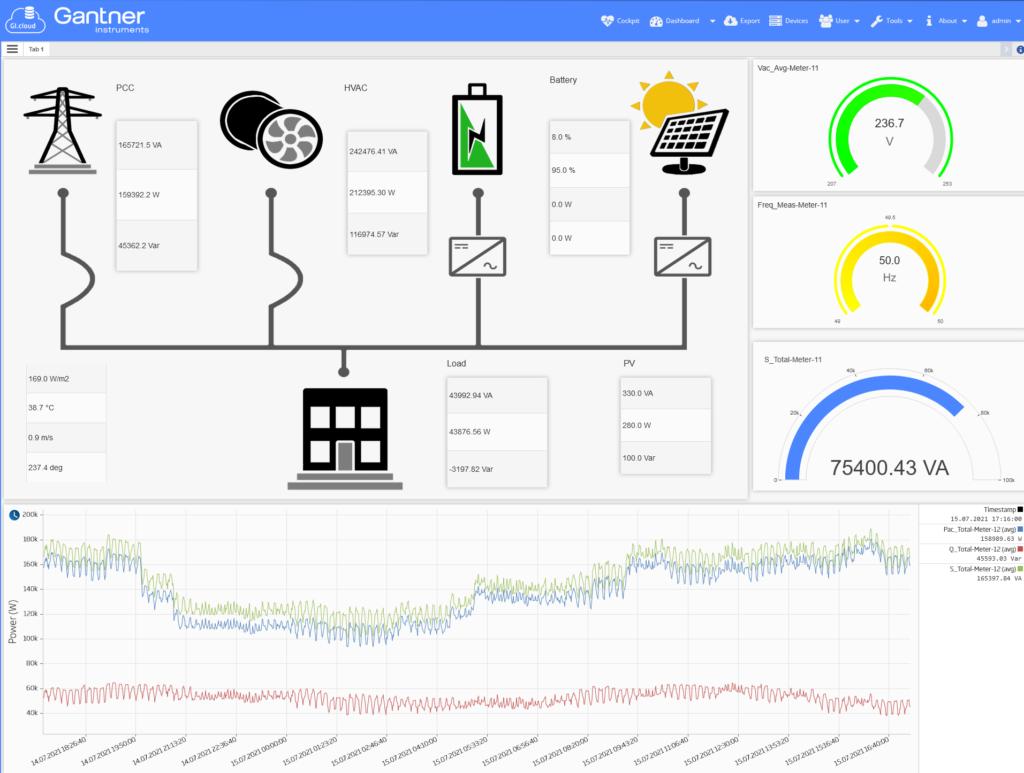 GI Cloud Dashboard