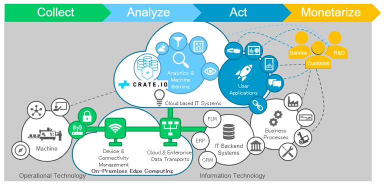 Infographic shows the concept created with Crate.io which enables customers to optimize manufacturing OEE.